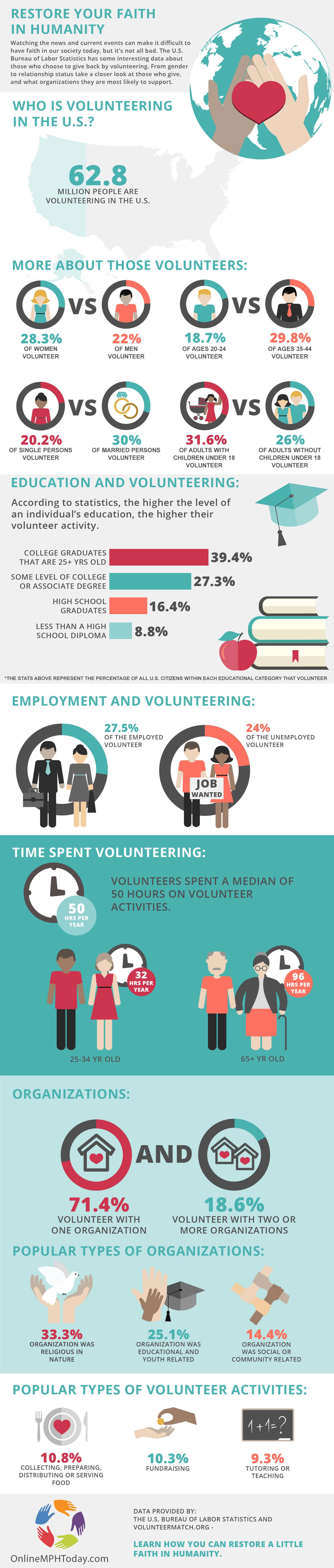 restore-faith-humanity-volunteer-statistics-OnlineMPH