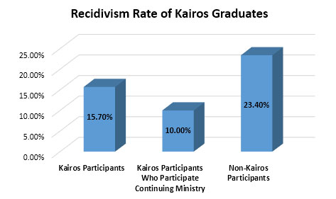 Kairos participants in Florida who take part in continuing ministry have a 10% recidivism rate. Non-Kairos participants have a 23.4% recidivism rate.